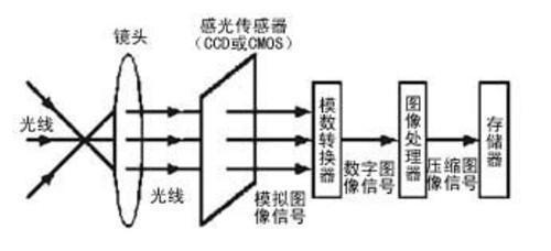 华为海思麒麟处理器的成功之路(四)——自主微架构从ISP开始