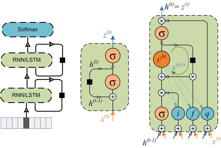YJango的循环神经网络——实现LSTM