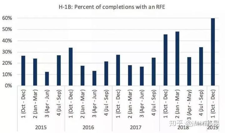 三分之一被拒,三分之二被RFE?H1B被拒的原因究竟有哪些? - 知乎
