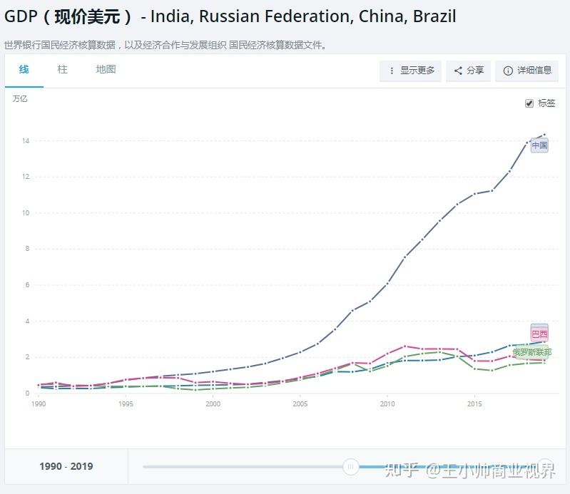 1990年世界gdp_2020年世界gdp排名