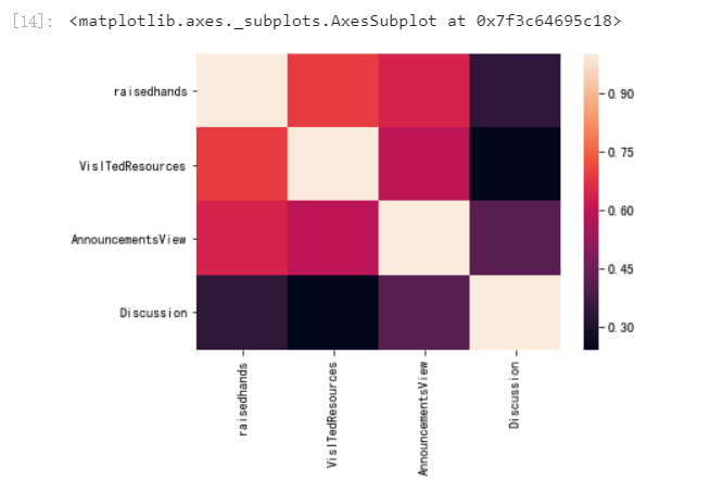 python数据分析(三)——逻辑回归之学生成绩预测
