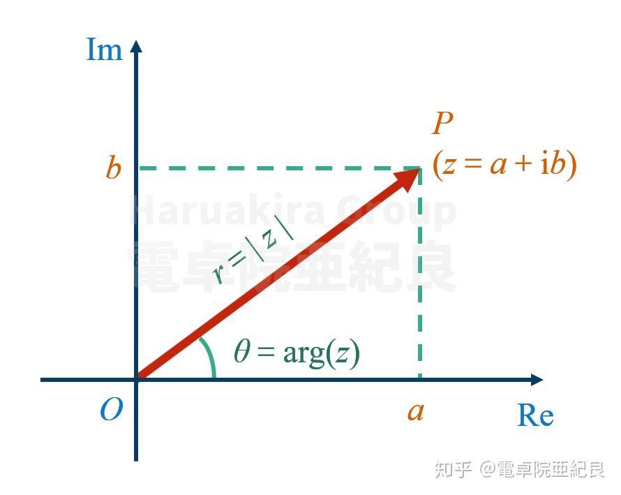 虚数单位_使用科学计算器计算复数与相量(基础篇) - 知乎