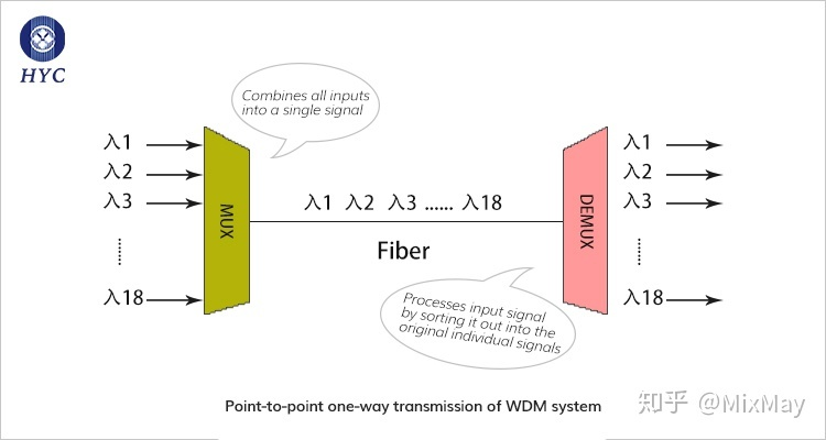 波分复用(WDM)系统中的复用/解复用器件(MUX/DEMUX)