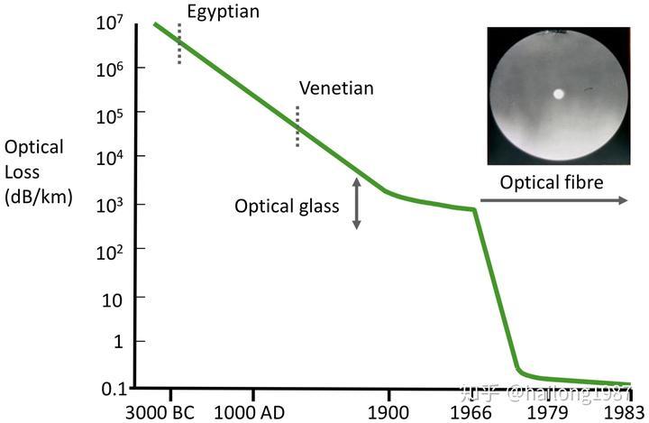 Fibre Optics Theory and Applications - 1 - 知乎