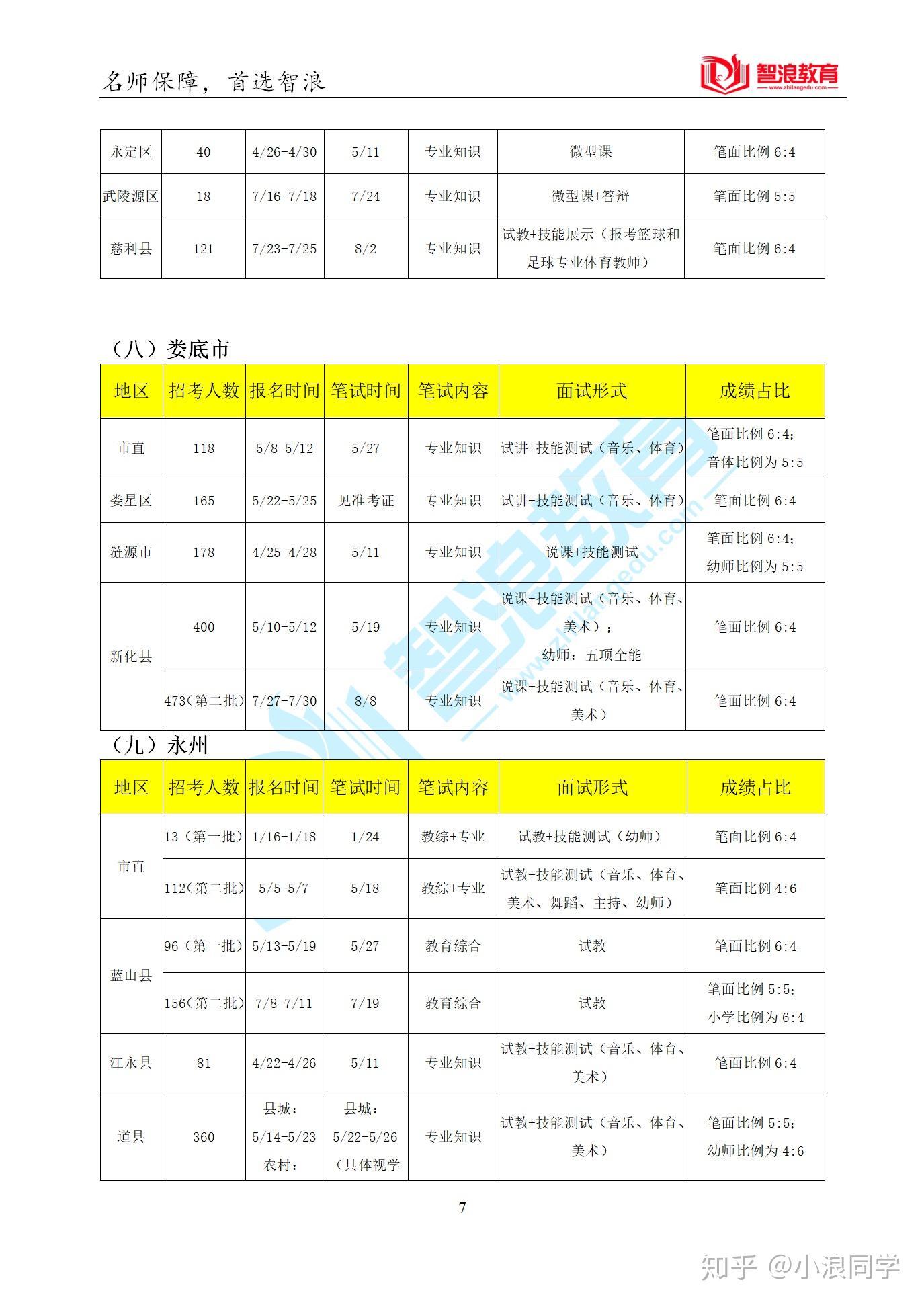 2014年湖南教师考编_【报考指南】湖南省2019年各县市,最详细的教师考编总结 - 知乎