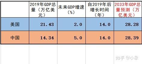 中国算法GDP_GDP新算法 引导高质量发展