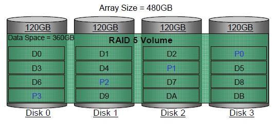 你的数据有多安全?关于RAID你了解多少?