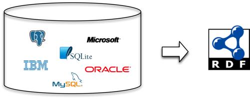 实践篇(二):关系数据库到RDF