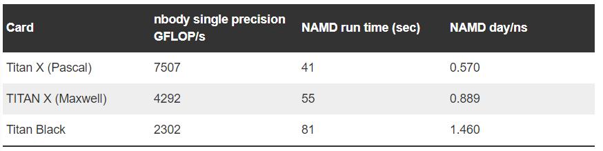 转载]NVIDIA Titan V 科学计算和机器学习能力概览(NVIDIA Titan V vs