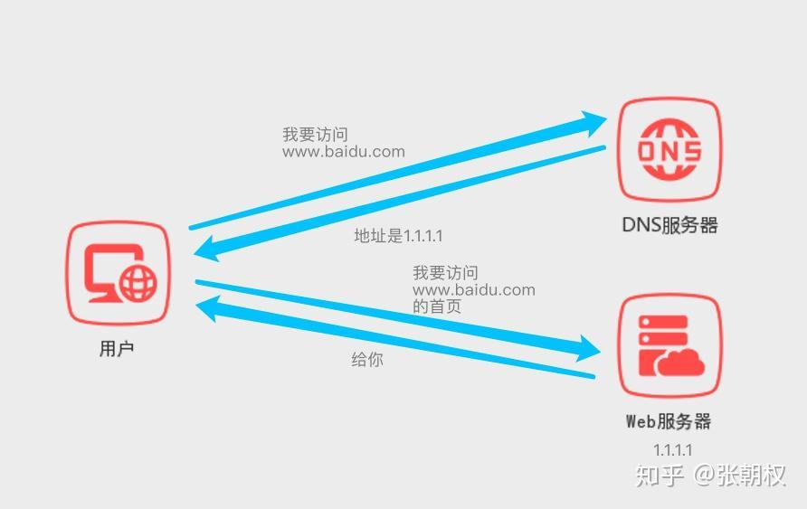 个网站:申请域名之后怎么建立一个网站?-U9SEO