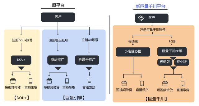 巨量千川,(河池淘宝服务商),电商一体化,智能营销平台