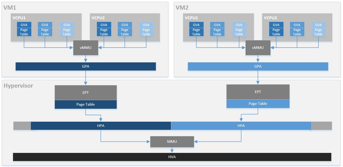 虚拟化技术 - 内存虚拟化 [一]