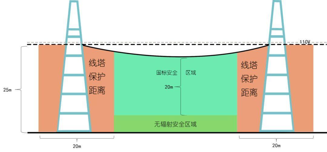 高压线安全距离规范_从遗忘空间到城市新地标|合肥南二环高压走廊 - 知乎
