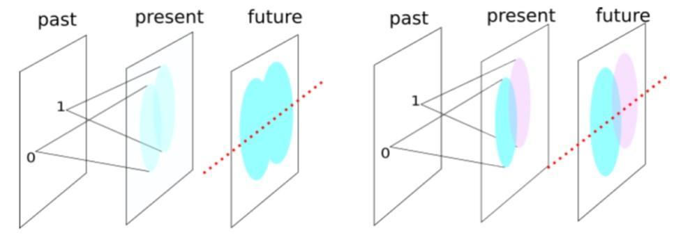 任意个时间点的量子纠缠历史