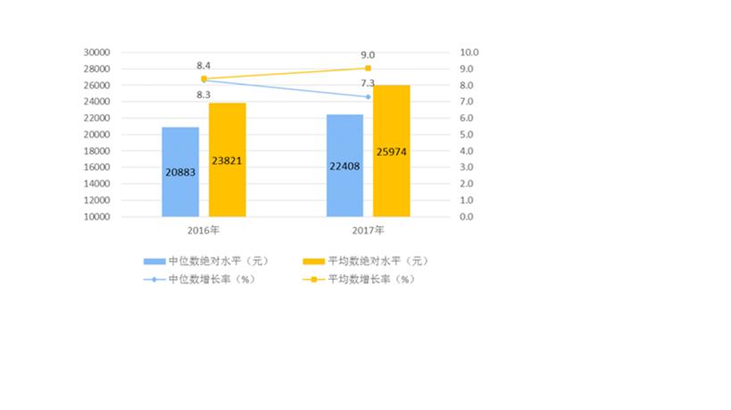 高速增长的最后二十年--简析2018年中国经济的一些趋势