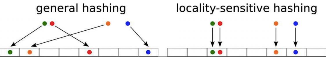 大规模数据的相似度计算:LSH算法