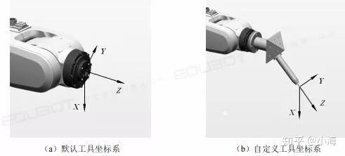 方向坐标图_ABB机器人知识点11|工具坐标系定义——TCP(默认方向) - 知乎