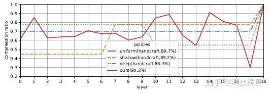 图19:CIFAR-10实验结果AMC 得到的最佳裁剪方式