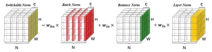 深度剖析 | 可微分学习的自适配归一化