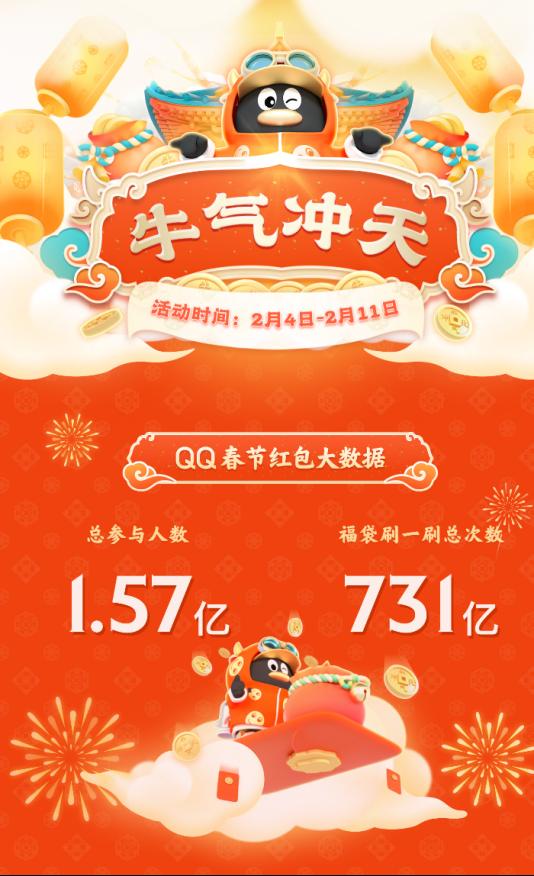 """这个春节,超1亿00后在QQ沉迷做题,""""知识变现""""增添浓浓年味"""