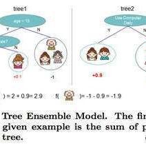 机器学习与数学程序