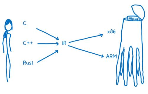 WebAssembly 系列(三)编译器如何生成汇编