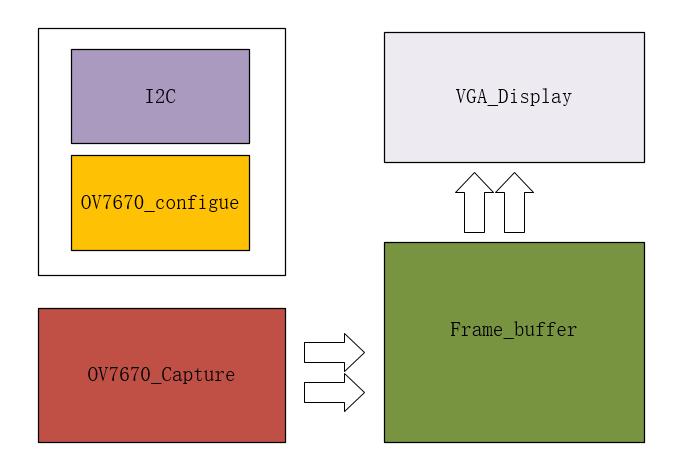 基于Xilinx FPGA的视频图像采集系统- 知乎
