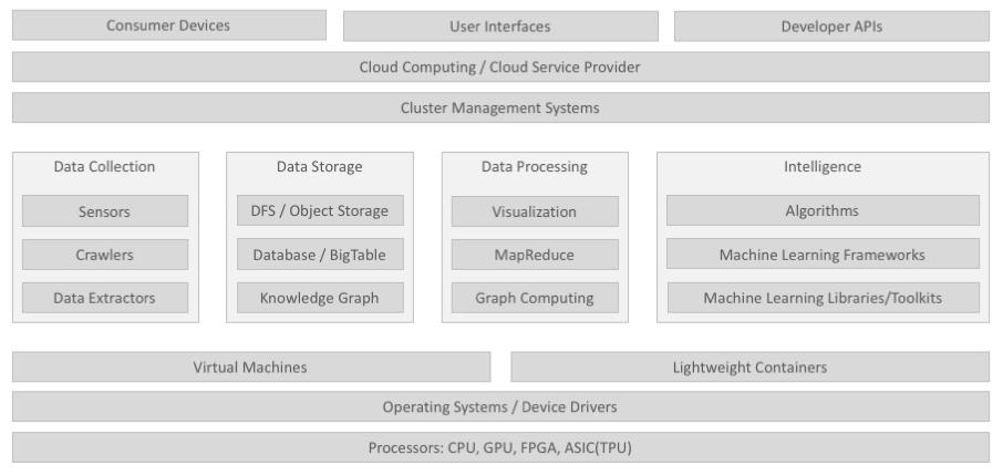 为什么 AI 工程师要懂一点架构?