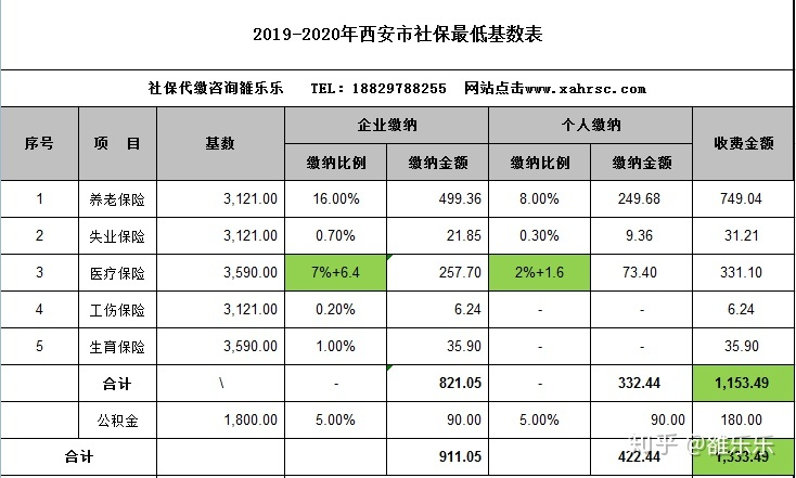 月最低工资标准_西安市2019-2020年最低基数表缴费明细 - 知乎