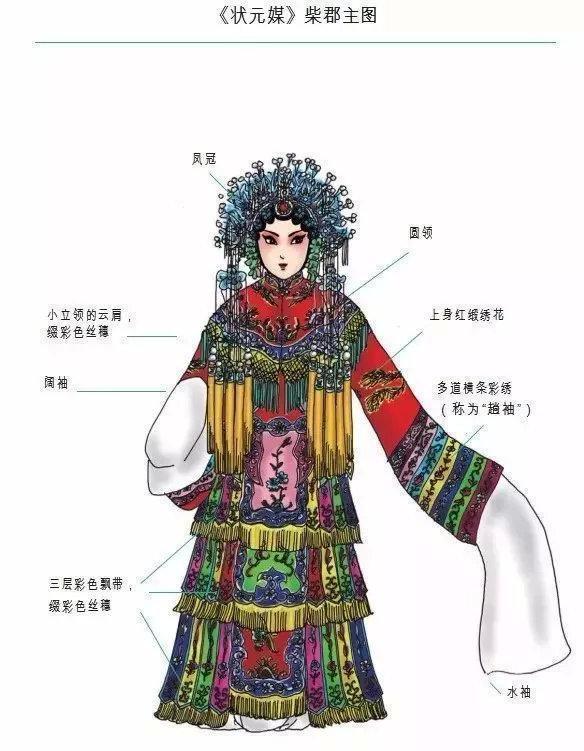 """清朝服饰特点_戏曲人物""""行头""""有何讲究?17张图带你了解京剧里的服饰 - 知乎"""