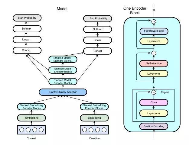 ICLR 2018 | CMU&谷歌大脑提出新型问答模型QANet:仅使用卷积和自注意力,性能大大优于RNN