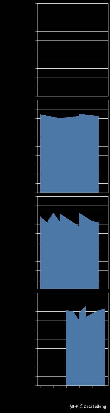 Scrapy 数据分析之二:Altair可视化表达- 知乎