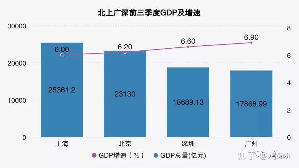 天津和重庆gdp总量_地方经济半年报出炉 东北三省的上半年经济数据均未公开