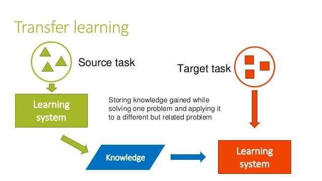 整理开源了一些迁移学习资料、论文与代码
