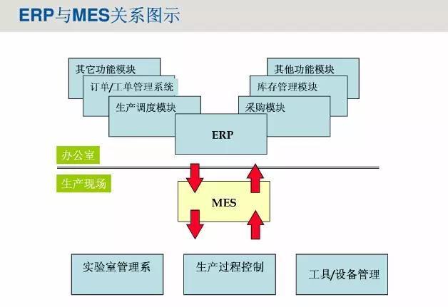 16张PPT梳清ERP和MES! - 知乎