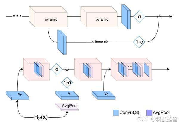 图19:ProGAN的生成器\(Top\)与判别器\(Bottom\)的结构