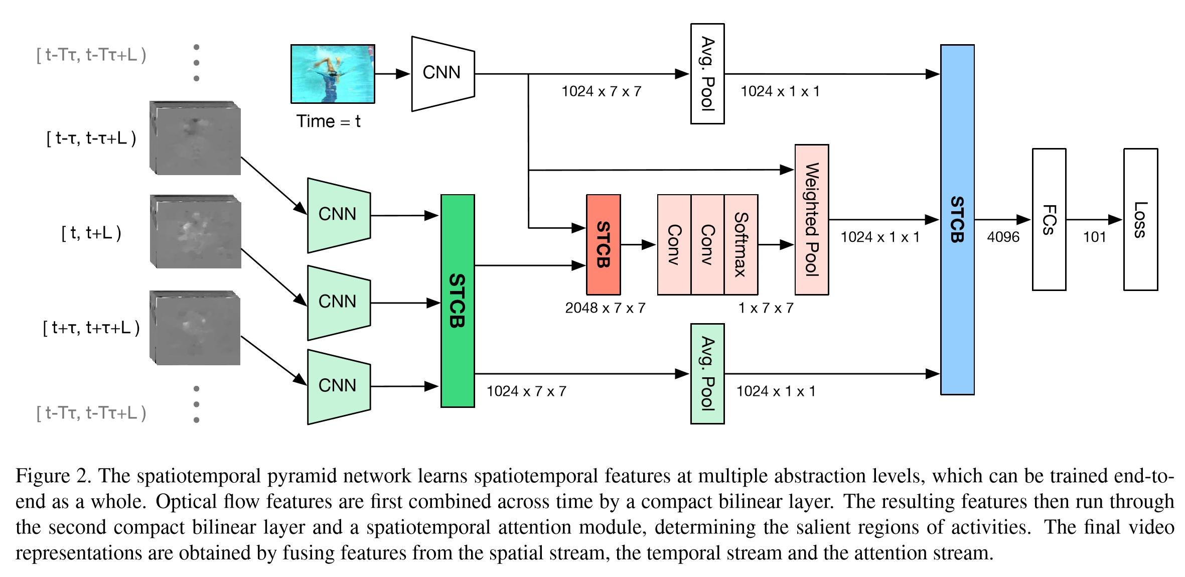 行为识别Action Detection概述及资源合集(持续更新   ) - Gavinmiaoc的