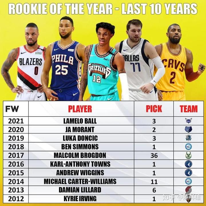 美媒列出了NBA2012-2021年每年的年度最佳新秀,谁的新秀赛季更好
