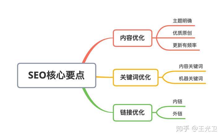 不要瞎折腾,几张思维导图就讲清搜索引擎优化(SEO)核心点