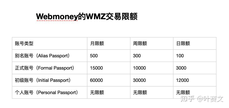 Webmoney 注册教程 - 20210年最新