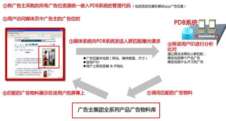 PDB概览【业务类】