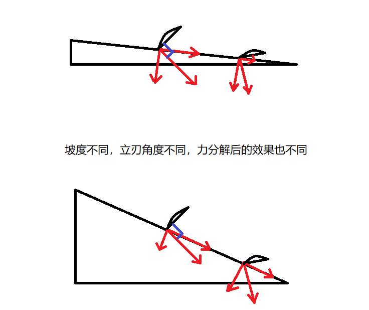 向上-向下的一些原理