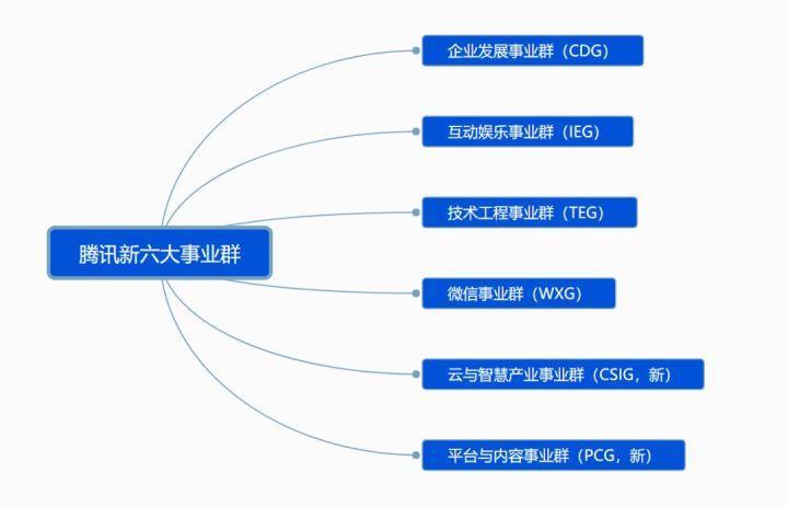 腾讯qq群直播_腾讯整合动漫、视频、QQ等部门,新成立平台与内容事业群 - 知乎