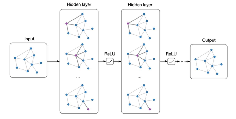 图卷积网络(Graph Convolutional networks, GCN) 简述
