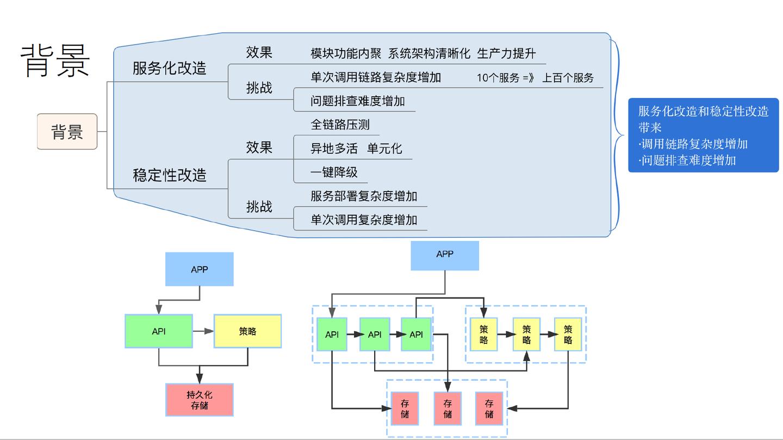四大语言,八大框架|滴滴全链路压测解决之道