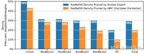 图21:ImageNet 上 ResNet-50 压缩率增加到5倍