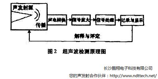 带电局放检测技术在气体绝缘开关柜(C-GIS)中的现场应用