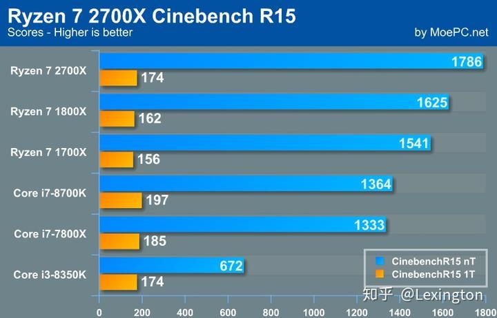 AMD Ryzen 7 2700X 偷跑测试- 知乎