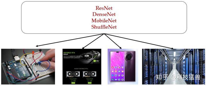 图3:相同的模型不加改进而直接部署在多种设备上