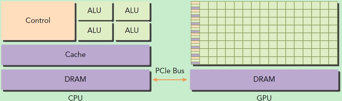 CUDA编程入门极简教程